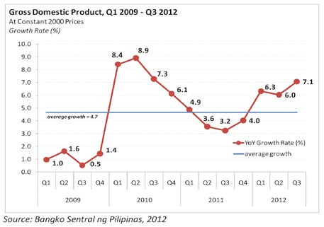 Gross Domestic Product Q1 2009 - 2012