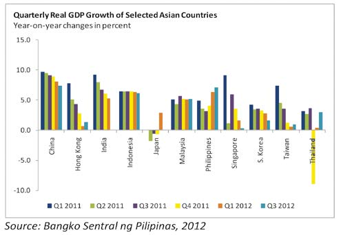 Quarterly Real GDP Growth of Selected Asian Countries