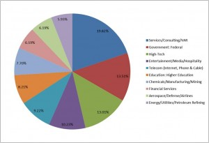 APT Attacks - Top 10 Verticals in Asia Pacific